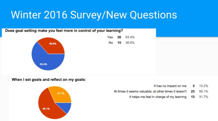 using digital tools to change student goal-setting and reflection