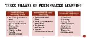 """SCS_""""Professional_Time""""_-_Google_Slides"""