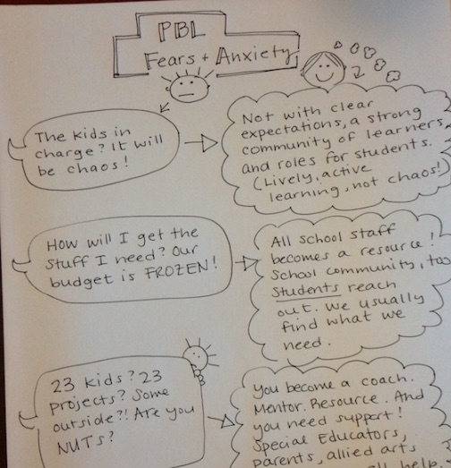 PBL notes