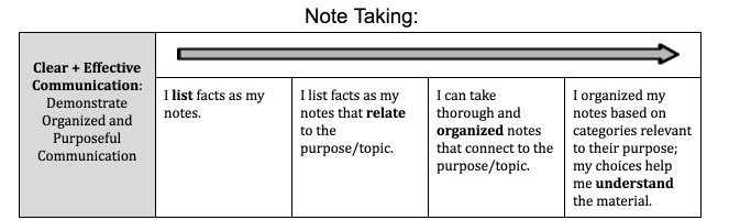 "Learning scale for note taking. Proficient is ""I can take thorough and organized notes that connect to the purpose/topic."