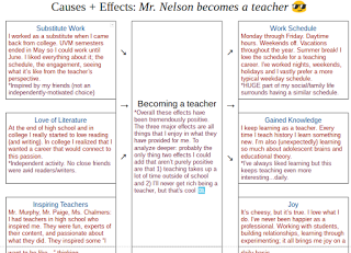 "Graphic organizer with ""becoming a teacher"" in the middle and a list of causes and effects."