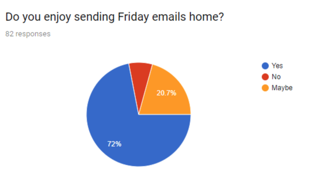 "Pie chart showing 72% of students enjoy Friday emails and 25% more say ""maybe."""