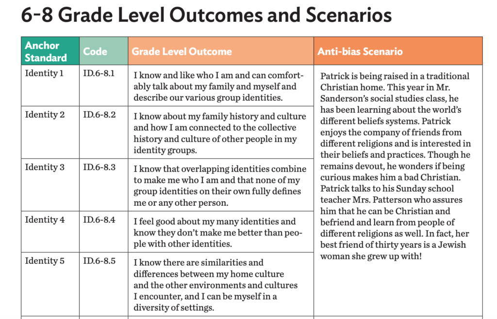 Screenshot of five standards that put the grade level outcomes into grade level language. Equity and art.
