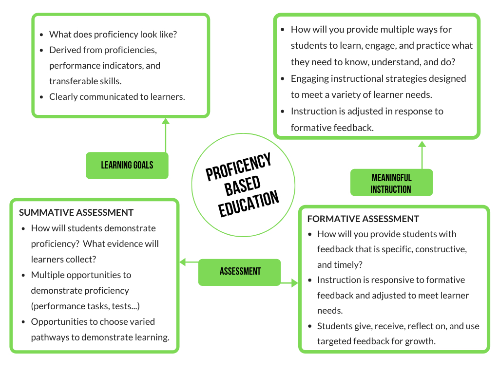 Proficiency Based Education: Learning Goals, Meaningful Instruction, Formative and Summative Assessment