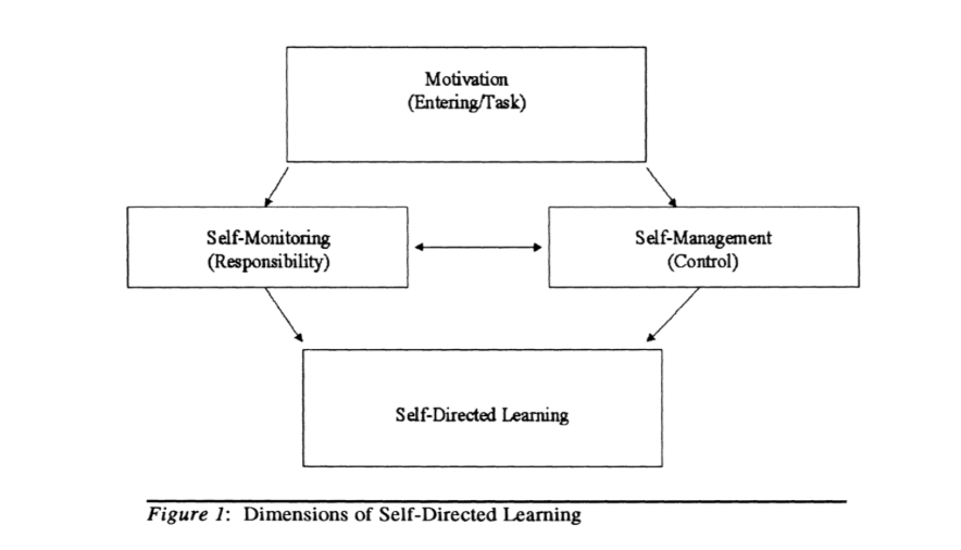 Dimensions of self-directed learning, and Self-Direction and Self-Directed Learning