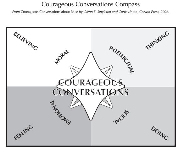 Courageous Conversations Compass so you want to talk about race