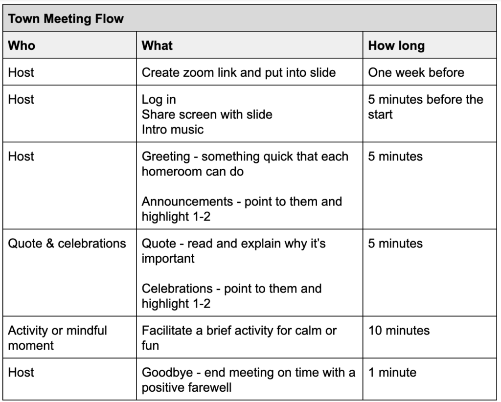 virtual town meetings Table that shows meeting flow - also found in link to the plan.
