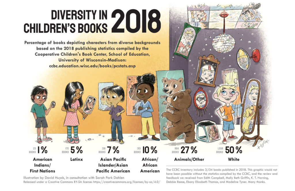Infographic with visuals representing diversity in children's books from 2018.