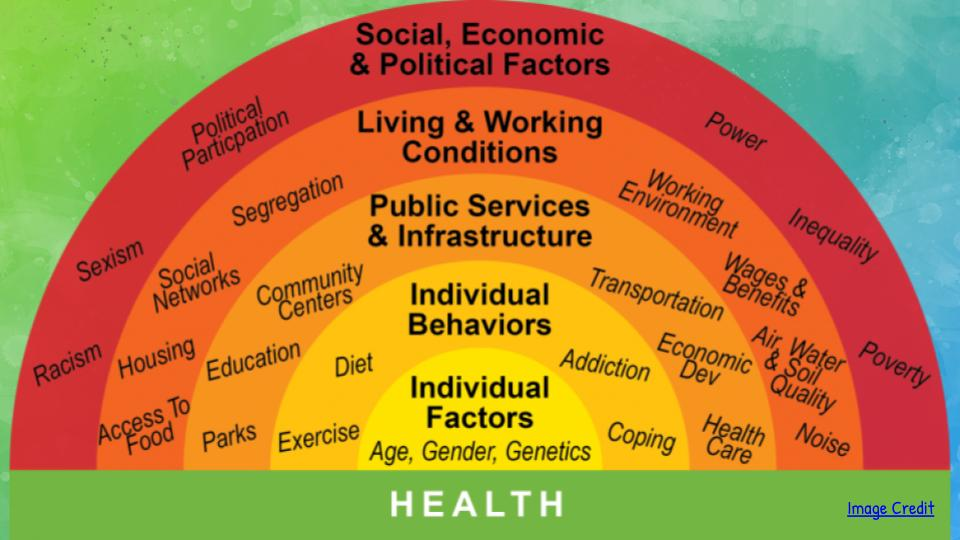 the health equity rainbow