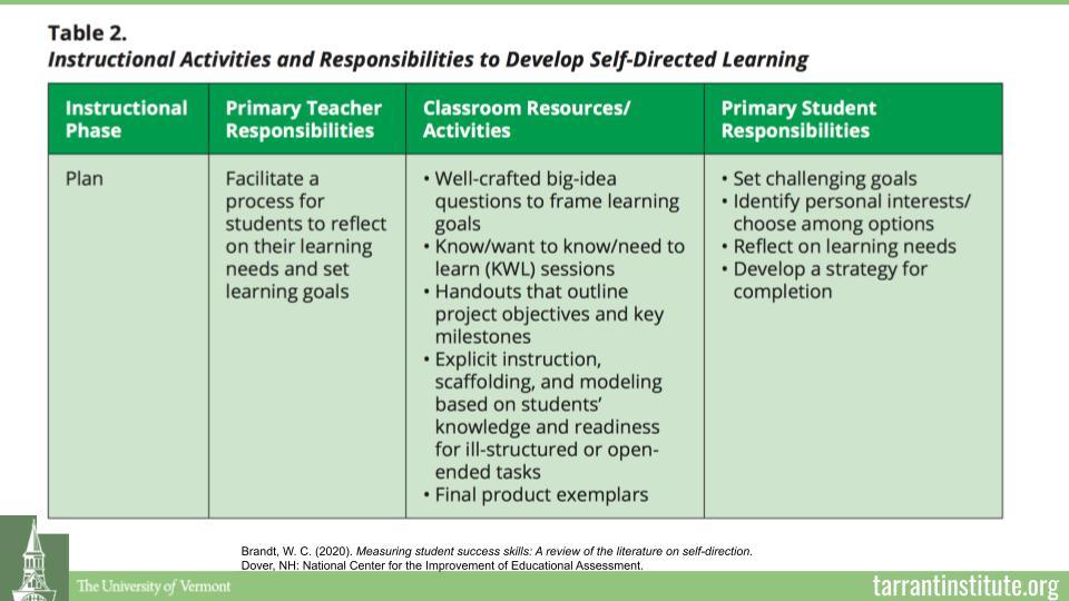 increasing student self-direction