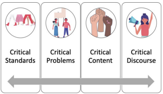 The four pillars of Critical Problem-Based Learning: Critical Standards, Critical Problems, Critical Content, and Critical Discourse. For culturally responsive instruction and assessment