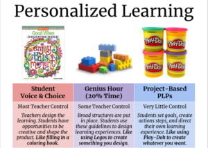 Personalized Learning: Drafting a Visual